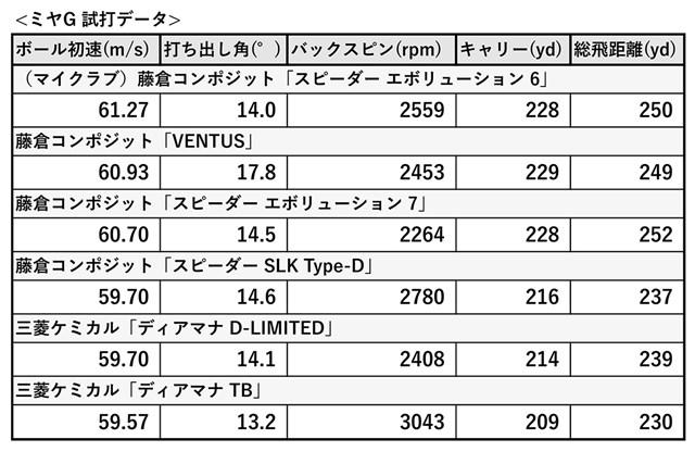 新製品レポート番外編 ミヤG試打データ 試打データは3球平均。総飛距離を見ても、スピーダー エボ6、エボ7の数値が良い