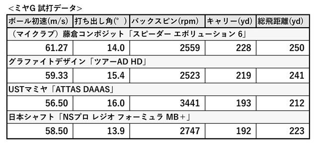 新製品レポート番外編 ミヤG試打データ1