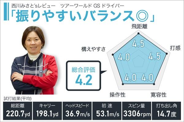 ツアーワールド GS ドライバーを西川みさとが試打 振りやすいバランス◎