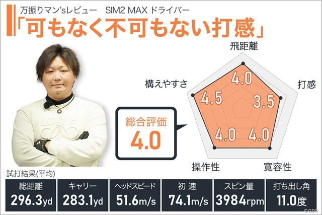 SIM2 MAX ドライバーを万振りマンが試打「可もなく不可もない打感」