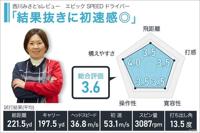 エピック SPEED ドライバーを西川みさとが試打「結果抜きに初速感◎」