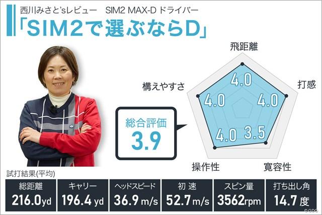 SIM2 MAX-D ドライバーを西川みさとが試打「SIM2で選ぶならD」
