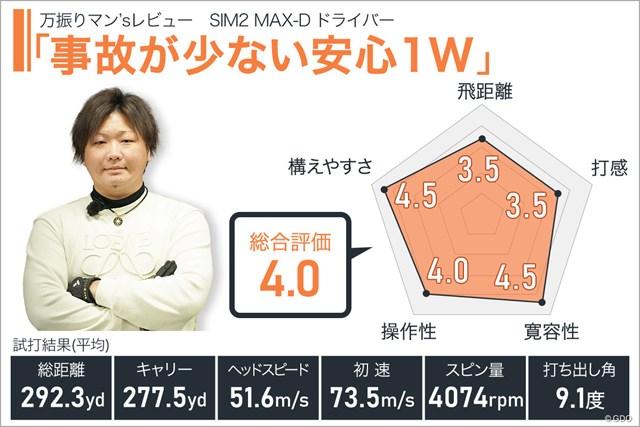 SIM2 MAX-D ドライバーを万振りマンが試打「事故が少ない安心1W」