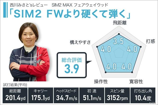SIM2 MAX フェアウェイウッドを西川みさとが試打「SIM2 FWより硬くて弾く」