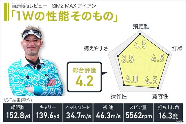 SIM2 MAX アイアンを筒康博が試打「1Wの性能そのもの」