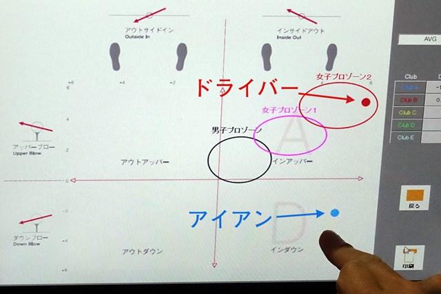 右に逃がそうとするほど強くつかまってしまう原因 ドライバーとアイアンのグラフが縦軸(左右進入角)で揃う理想的な軌道