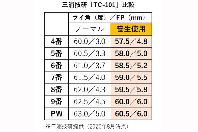 2021年 三浦技研「TC-101 アイアン」比較表