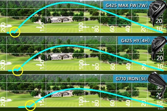 FWかUTか飛び系か それが問題だ! ロフト21~24度の選び方 それぞれ5球ずつ試打した結果の平均値で算出