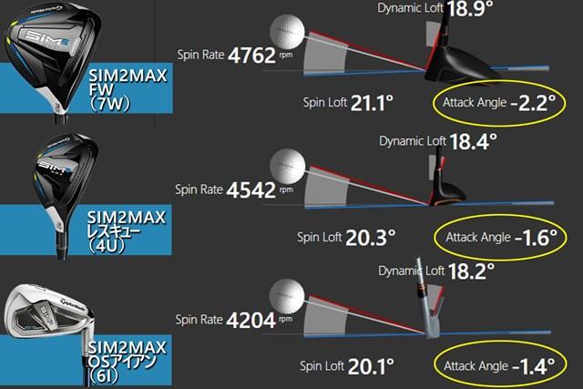 あなたのスイングに合うのはFW?UT?飛び系? ロフト21~24度の選び方 ロフト角はそれぞれ7Wが21度、4Uが22度、6Iが22.5度