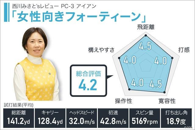 フォーティーン PC-3 アイアンを西川みさとが試打「女性向きフォーティーン」