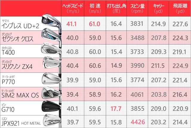 """いまや""""飛び系""""はひと括りにできない!? 人気アイアン8本を徹底比較 ※トラックマン4にて計測。5球ずつの平均値を算出"""