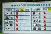 2021年 NEC軽井沢72ゴルフトーナメント 最終日 スコアボード