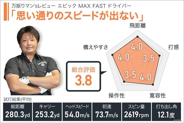 エピック MAX FAST ドライバーを万振りマンが試打「思い通りのスピードが出ない」