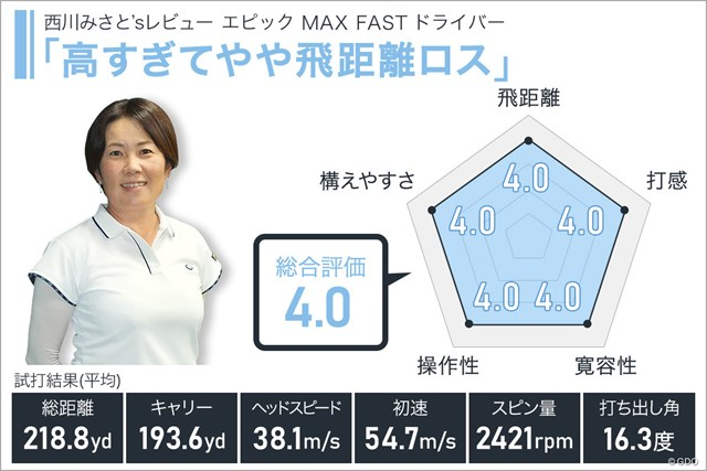 エピック MAX FAST ドライバーを西川みさとが試打「高すぎてやや飛距離ロス」