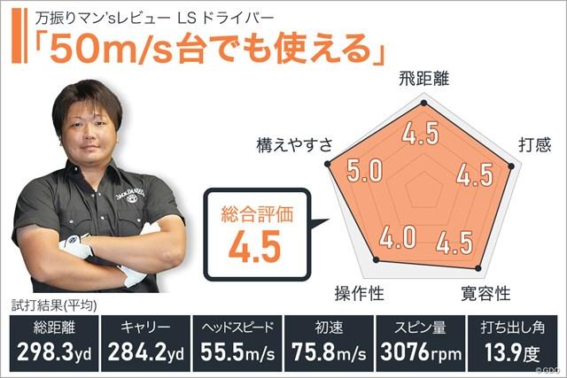 プロギア LS ドライバーを万振りマンが試打「50m/s台でも使える」