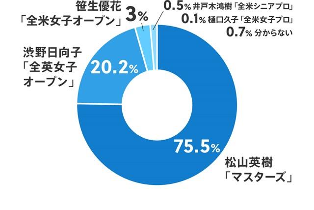 最も印象に残る日本人の海外メジャー制覇は? 最も印象に残る日本人の海外メジャー制覇は?