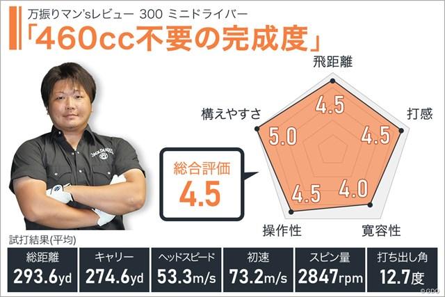 300 ミニドライバーを万振りマンが試打「460cc不要の完成度」