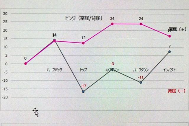 トップで折れる左手首のクセを一発で解決 左手首のヒンジ角の推移をグラフ化(赤線が女子プロ、黒線が受講者)