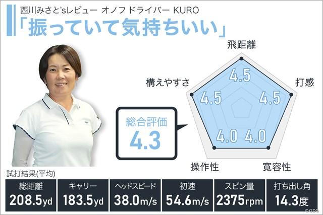 オノフ ドライバ― KUROを西川みさとが試打「振っていて気持ちいい」