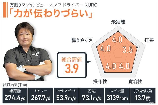 オノフ ドライバ― KUROを万振りマンが試打「力が伝わりづらい」