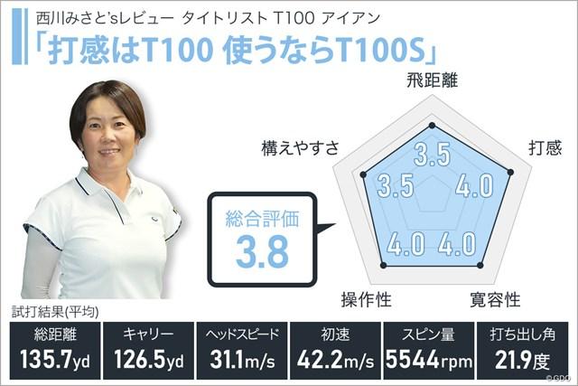 タイトリスト T100 アイアンを西川みさとが試打「打感はT100 使うならT100S」