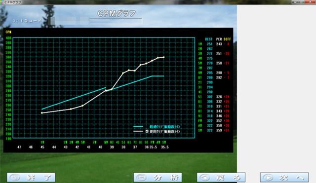 縦にシャフト振動数cpm、横にクラブの番手が記されたグラフ。水色の線が番手ごとの適正な振動数で、白い線は現在使用しているクラブを表している。この場合、ウッドはアンダー傾向、アイアンはオーバー傾向になる