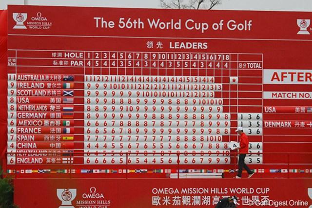 2011年 オメガミッションヒルズワールドカップ 2日目 リーダーズボード 2日間終了したが、まだ日本は一度も掲げられていない