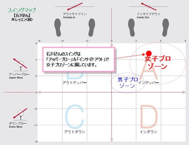 石川さんスイングマップ