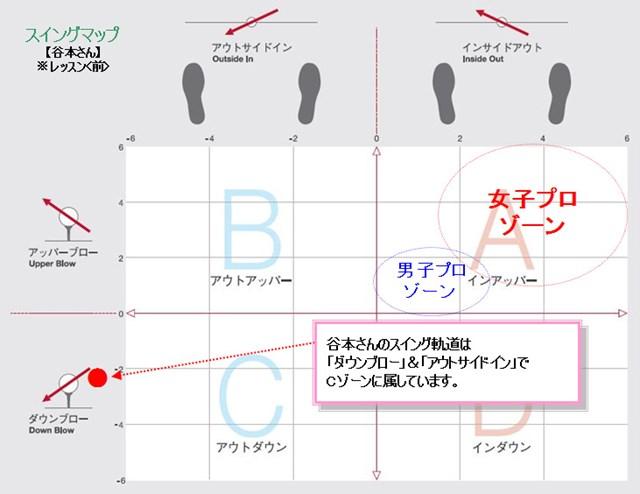 谷本さんスイングマップ