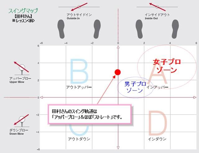 田村さんスイングマップ