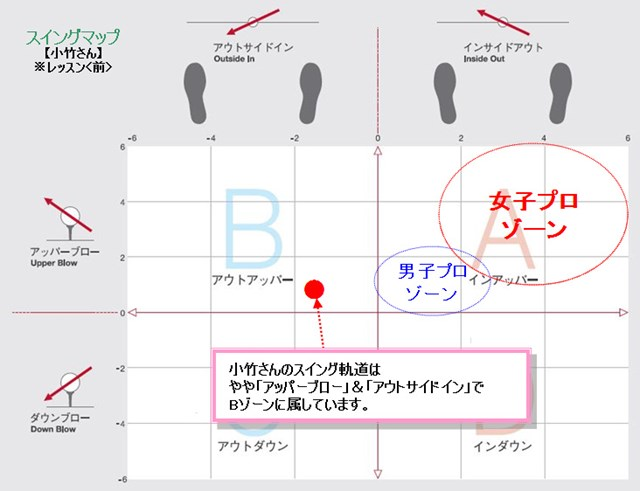 小竹さんスイングマップ