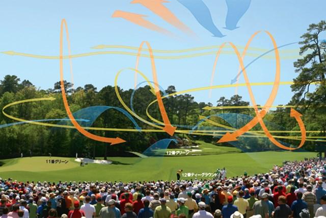 北からの風(青い矢印)はプレーヤーにとって最悪。寒い突風があらゆる方向に吹く。暖かい南風(オレンジの矢印)は、木に隠れてトリッキー、西からの風(黄色の矢印)はジャッジが一番簡単だ (Photo Illustration by JIM LUFT)