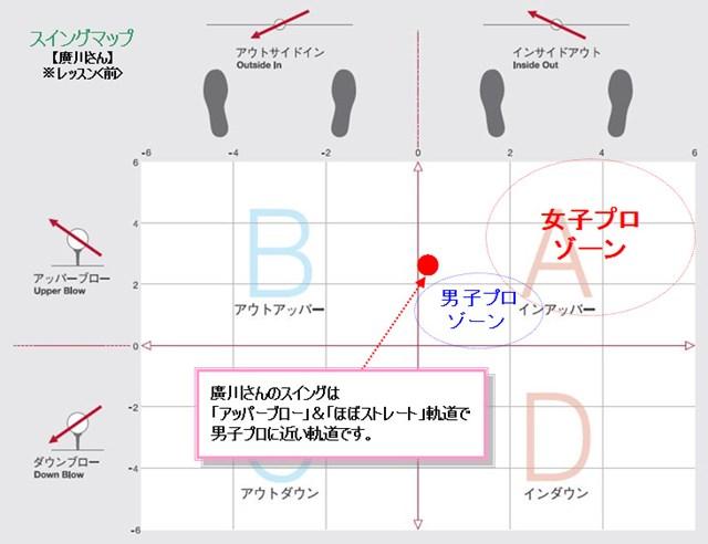 廣川さんスイングマップ