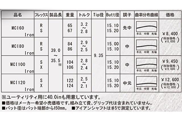 新製品レポート 藤倉シャフト MCIシャフト NO.2