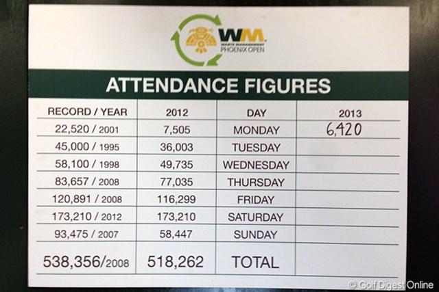 上段から順に曜日ごとの来場者数の記録。最も左の列の数字は、それぞれの曜日における過去最多の集客数。