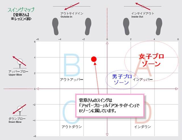 菅原さんスイングマップ