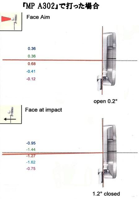 ミズノフィッティングvol.3_パターフェース向き比較02