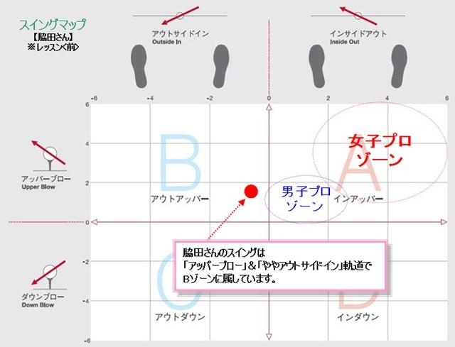 脇田さんスイングマップ