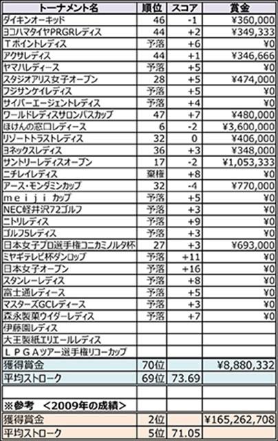 2013年シーズンの諸見里しのぶ全成績