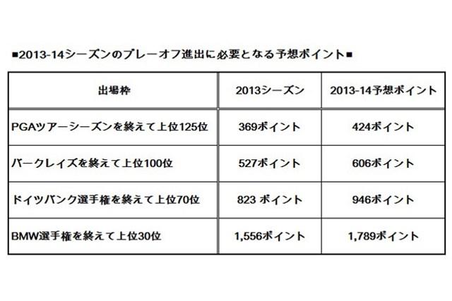 <図1>2013-14シーズンのプレーオフ進出に必要となる予想ポイント 図1:新シーズンのポイント予想